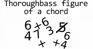 Labeling chords