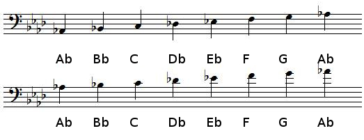 A flat Major scale in bass clef