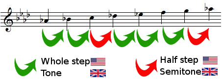 whole steps and half steps in A flat major scale