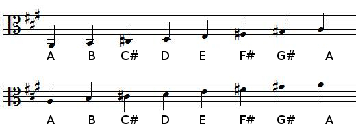 A Major scale in alto clef