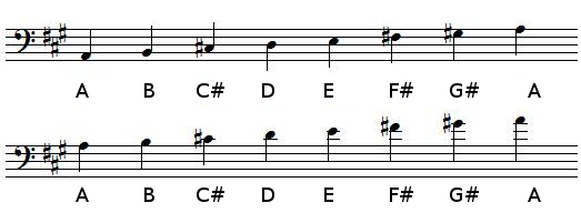 A Major scale in bass clef