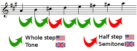 whole steps and half steps in A major scale