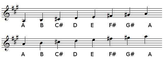 A Major scale in treble clef (G-clef)