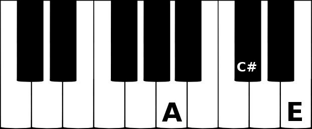 A major triad chord on a piano