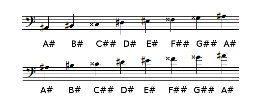 A sharp Major scale in bass clef