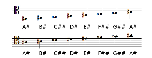 A sharp Major scale in tenor clef