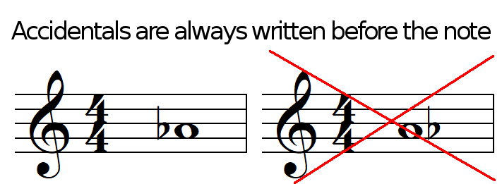 Accidentals are always written before the note