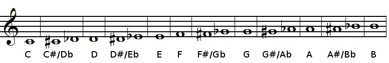Accidentals in chromatic scale in treble clef