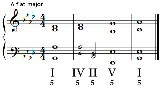 Authentic cadence (perfect cadence) in A flat major
