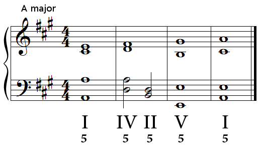 Authentic cadence (perfect cadence) in A major