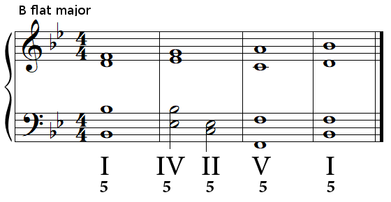 Authentic cadence (perfect cadence) in B flat major