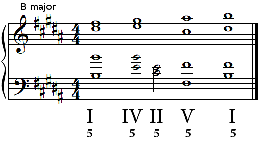 Authentic cadence (perfect cadence) in B major