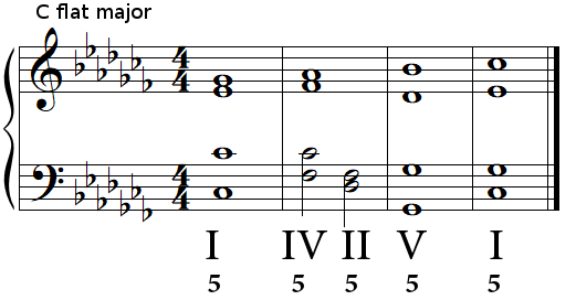 Authentic cadence (perfect cadence) in C flat major