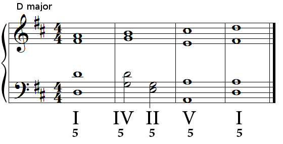 Authentic cadence (perfect cadence) in D major