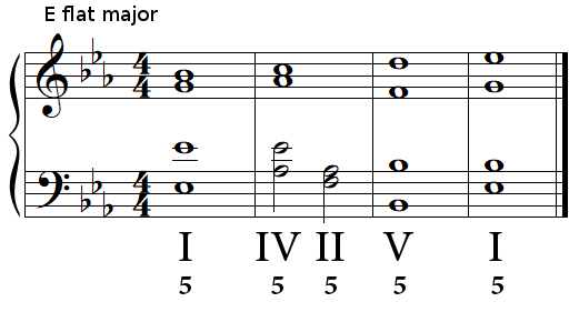 Authentic cadence (perfect cadence) in E flat major