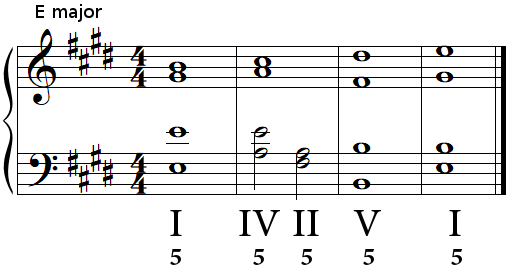 Authentic cadence (perfect cadence) in E major