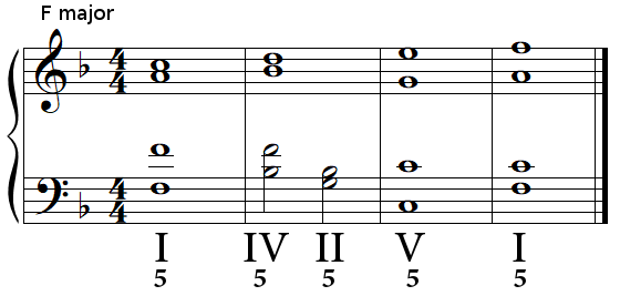 Authentic cadence (perfect cadence) in F major