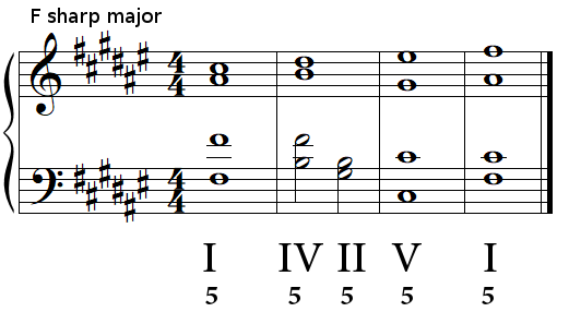 Authentic cadence (perfect cadence) in F sharp major