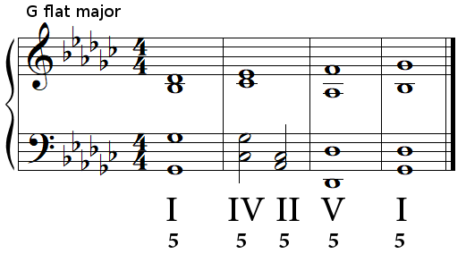 Authentic cadence (perfect cadence) in G flat major