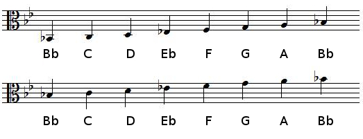 B flat Major scale in alto clef