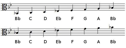 B♭ Major scale in alto clef