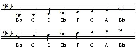 B flat Major scale in bass clef