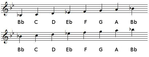 B flat Major scale in treble clef (G-clef)
