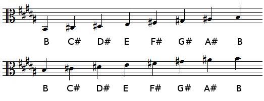 B Major scale in alto clef