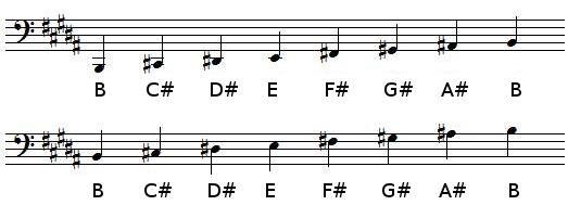 B Major scale in bass clef