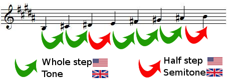 whole steps and half steps in B major scale