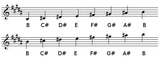 B Major scale in treble clef (G-clef)