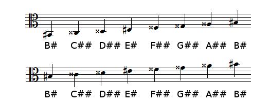 B♯ Major scale in alto clef
