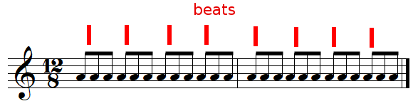 Beats in 12/8 time signature