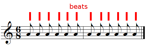 Beats in 6/8 time signature