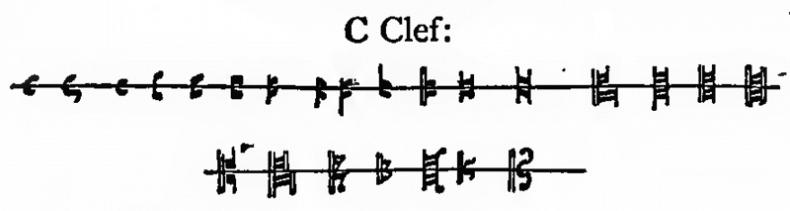 Evolution of the C-clef symbol
