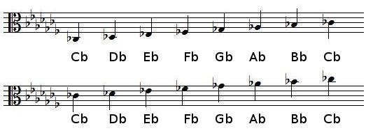 C♭ Major scale in alto clef