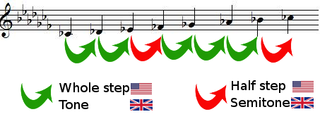 whole steps and half steps in C flat major scale