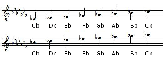 C♭ Major scale in treble clef (G-clef)