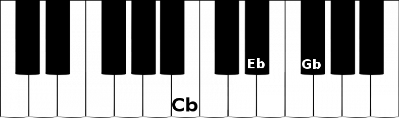 C flat major triad chord on a piano