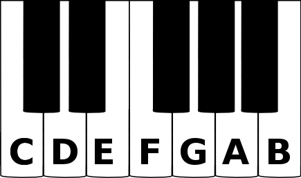 C major scale on a piano