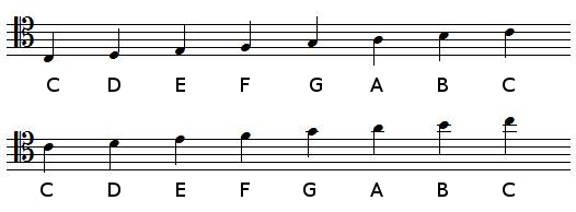 C Major scale in tenor clef