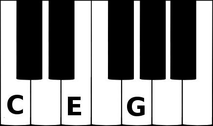 C major triad chord on a piano