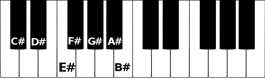 C sharp major scale on a piano
