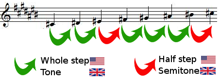 whole steps and half steps in C sharp major scale