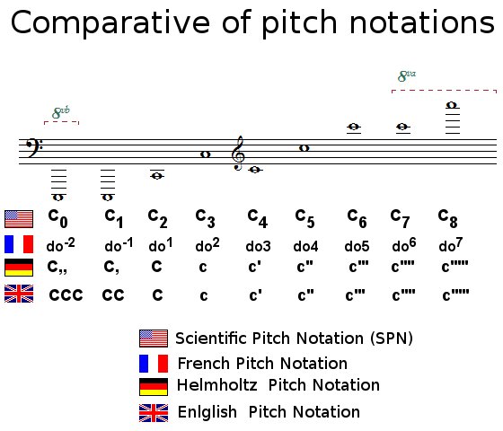 Comparative of pitch notations