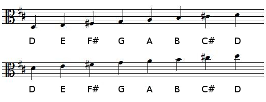 D Major scale in alto clef