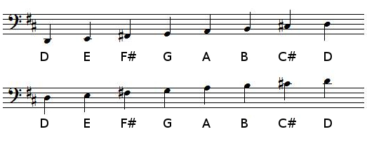 D Major scale in bass clef