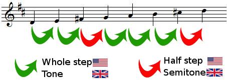 whole steps and half steps in D major scale