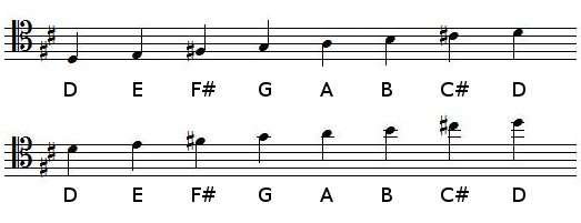 D Major scale in tenor clef