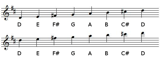 D Major scale in treble clef (G-clef)